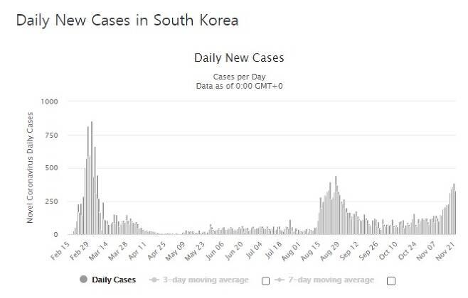 한국의 일일 발생 추이 - 월드오미터 갈무리