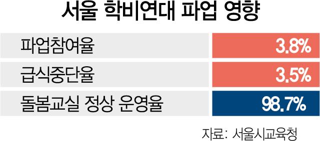 지난 19일 파업 상황. /자료제공=서울시교육청