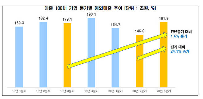 (자료: 전국경제인연합회)