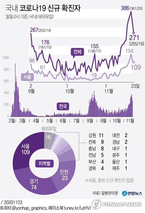 국내 코로나19 신규 확진자 추이. 연합뉴스