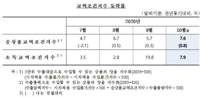 [한국은행 제공. 재판매 및 DB 금지]