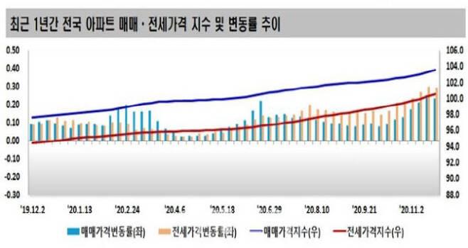 정부의 각종 부동산 정책에도 전셋값이 계속 상승세다. [자료=한국감정원]