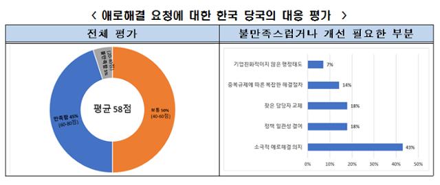 외국인 투자자들의 애로해결 요청에 대한 한국 당국의 대응 평가. 전경련 제공