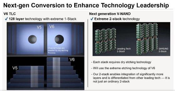 세계 낸드 점유율 1위 기업인 삼성전자가 차세대 V낸드(vertical NAND)에 '더블 스택' 기술을 도입해 256단 적층까지 가능하다고 밝혔다.   사진은 삼성전자 차세대 V낸드에 더블스택 기술 적용 모습.삼성전자 IR 제공=연합뉴스.