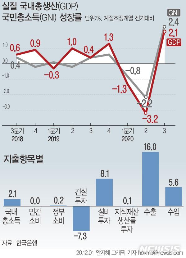 [서울=뉴시스]1일 한국은행에 따르면 우리나라의 3분기실질 국내총생산(GDP)은 전기대비 2.1% 성장했다. (그래픽=안지혜 기자)  hokma@newsis.com