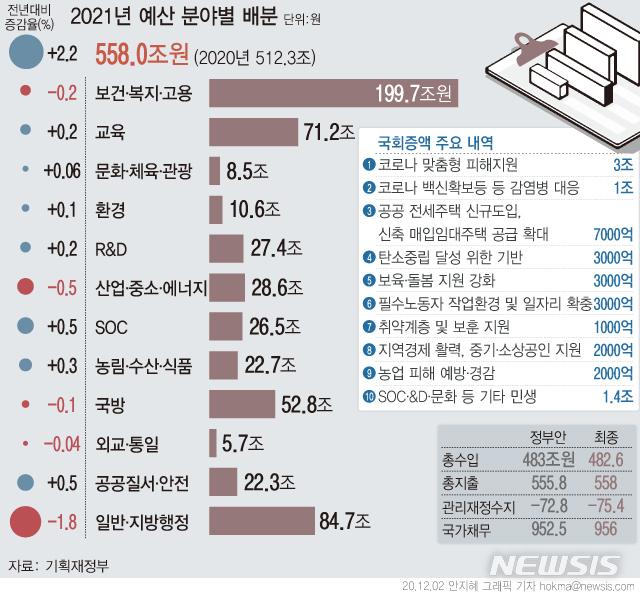 [서울=뉴시스] 총 558조원 규모의 내년 예산안이 2일 국회 본회의를 통과했다. 정부가 편성한 555조8000억원보다 2조2000억원이 증액된 예산으로 통합재정수지 적자 규모도 2조6000억원이 늘어났다. (그래픽=안지혜 기자)  hokma@newsis.com