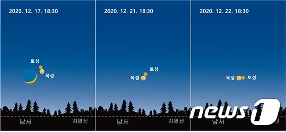 11일 충북 충주고구려천문과학관이 이달 초승달, 목행, 토성의 '가까운' 만남을 촬영해 유튜브로 생중계한다고 밝혔다. 사진은 날자별 달과 행성 위치도.(고구려천문과학관 제공)2020.12.11/© 뉴스1