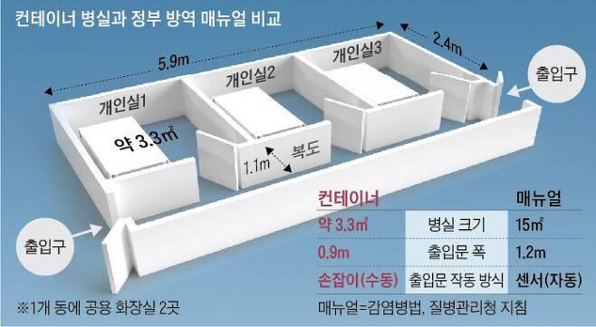 컨테이너 병실과 정부 방역 매뉴얼 비교