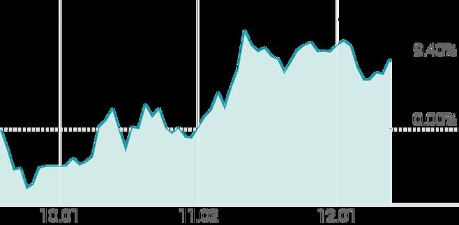 3개월 등락률 +10.10%