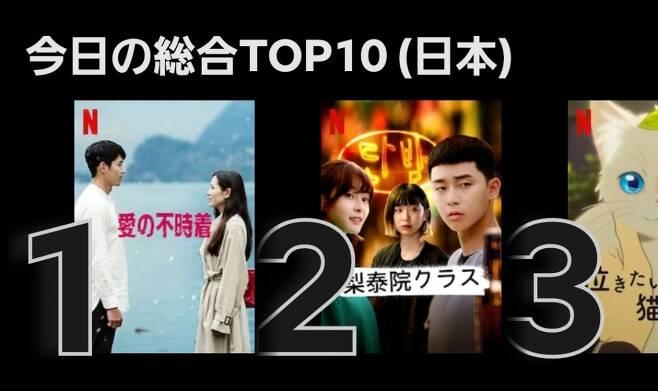 지난 6월 일본 넷플릭스 인기순위에서 1, 2위에 오른 '사랑의 불시착'과 '이태원클라쓰' /사진=트위터