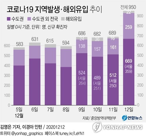 [그래픽] 코로나19 지역발생·해외유입 추이 (서울=연합뉴스) 박영석 기자 =  zeroground@yna.co.kr