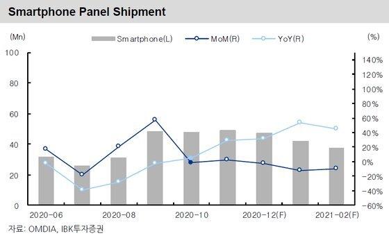 스마트폰용 패널 출하량 추이 및 전망 〈IBK투자증권〉