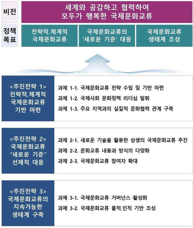 국제문화교류 진흥 종합계획 개정© 뉴스1