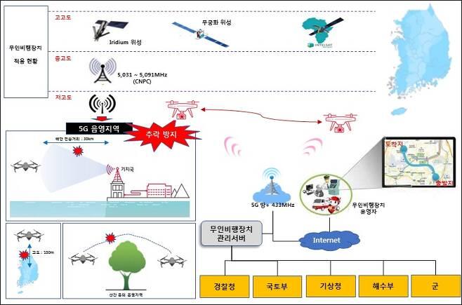 433메가헤르츠(㎒) 기반 드론 운용 통신기술 개발 개념안. (과학기술정보통신부 제공) 2020.12.17/뉴스1