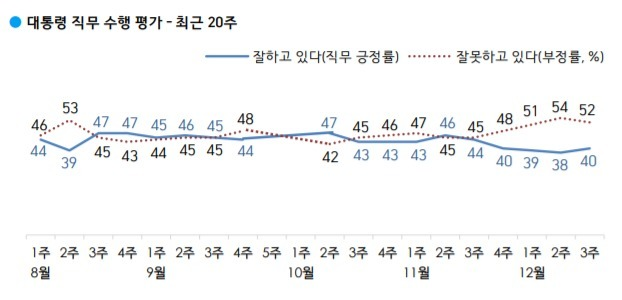 (한국갤럽 제공) © 뉴스1
