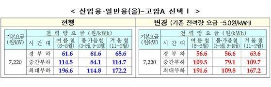산업용 전기요금 개편안 중 전력량에 따른 요금 체계. 사진 한국전력