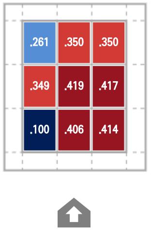 자료=스포츠 데이터 에볼루션 제공