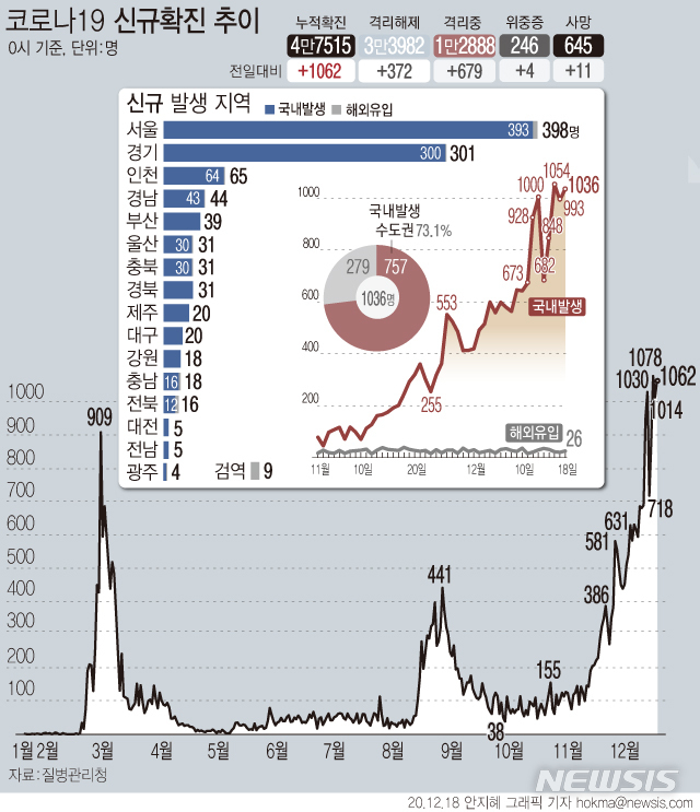 [서울=뉴시스] 신종 코로나바이러스 감염증(코로나19) 신규 확진자가 1062명으로 집계되면서 사흘 연속 1000명대로 나타났다. (그래픽=안지혜 기자)  hokma@newsis.com