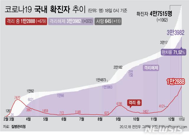 [서울=뉴시스] 18일 0시 기준 '코로나 19' 누적 확진자는 1062명 늘어난 4만7515명이다. 이 가운데 위·중증 환자는 전날보다 4명이 늘어 246명이 확인됐다. 사망자는 전날보다 11명이 늘어 645명으로 집계됐다. (그래픽=전진우 기자)  618tue@newsis.com