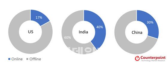 올해 1분기 미국, 인도, 중국 스마트폰 온라인 시장 온·오프라인 판매 비중.