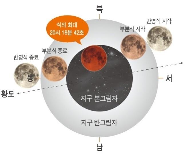 2021년 5월26일 개기월식 진행/자료=한국천문연구원