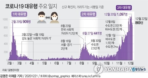 [그래픽] 코로나19 대유행 주요 일지 (서울=연합뉴스) 장예진 기자 =  jin34@yna.co.kr