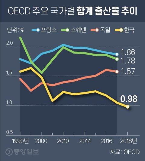 OECD 주요 국가별 합계 출산율 추이. 그래픽=차준홍 기자 cha.junhong@joongang.co.kr