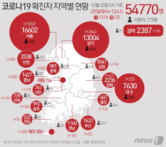 25일 질병관리본부 중앙방역대책본부에 따르면 이날 0시 기준 국내 코로나19 누적 확진자는 1241명 증가한 5만4770명으로 나타났다.© News1 김일환 디자이너
