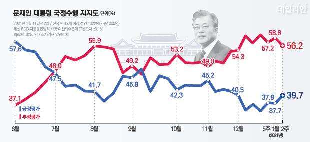 데일리안이 여론조사 전문기관 알앤써치에 의뢰해 실시한 1월 둘째 주 정례조사에 따르면, 문재인 대통령 국정수행에 대한 긍정평가는 39.7%, 부정평가는 56.2%다. ⓒ데일리안 박진희 그래픽디자이너