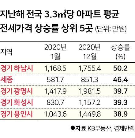전세가격 상승률 상위 5곳