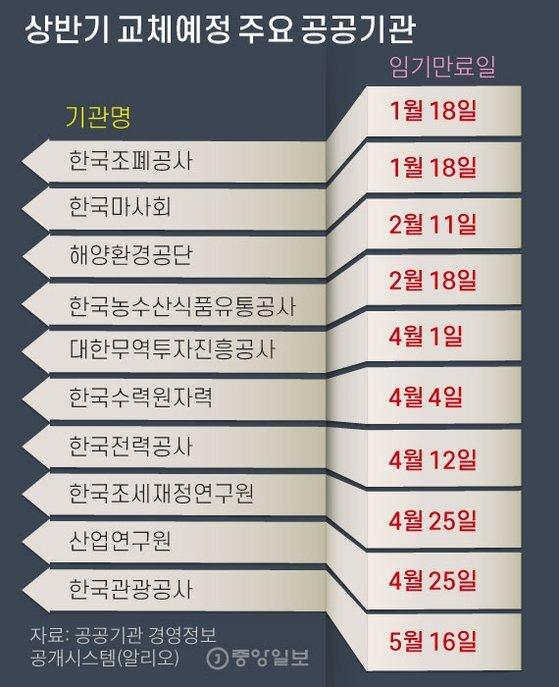 상반기 교체예정 주요 공공기관 그래픽=김주원 기자 zoom@joongang.co.kr