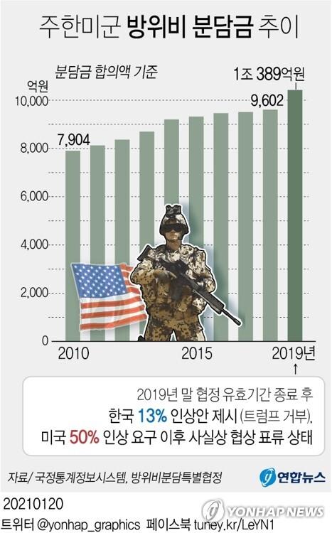 [그래픽] 주한미군 방위비 분담금 추이 (서울=연합뉴스) 장예진 기자 = jin34@yna.co.kr