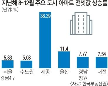 지난해 8~12월 주요 도시 아파트 전셋값 상승률