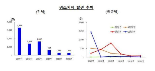 위조지폐 발견 추이. 한국은행 제공