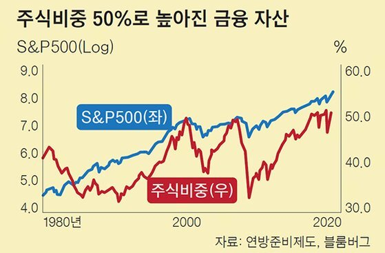 주식비중 50%로 높아진 금융 자산