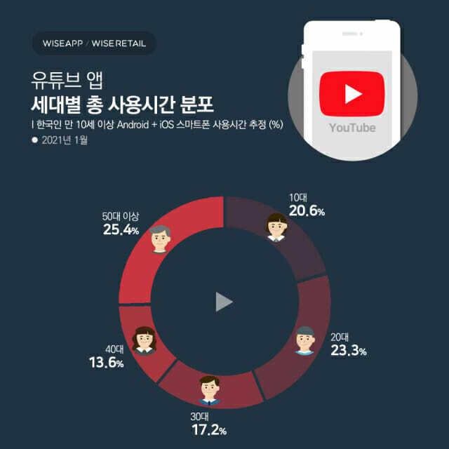 세대별 유튜브 이용(제공=와이즈앱)