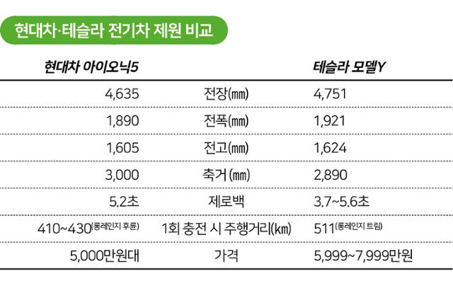 시각물_현대차·테슬라 전기차 제원 비교