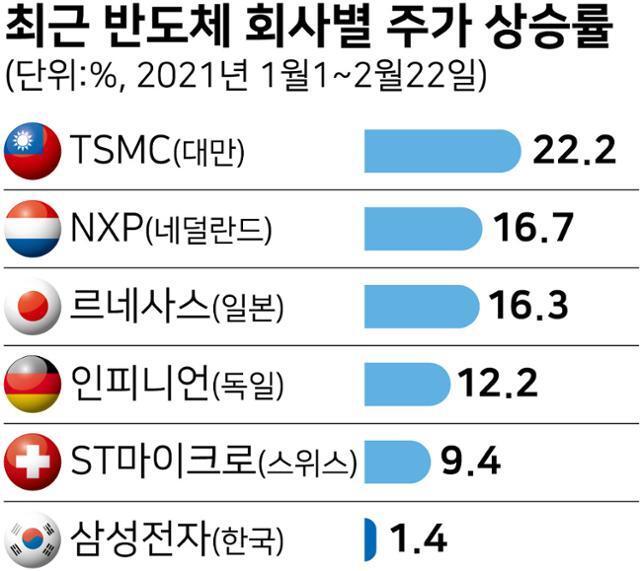 시각물_최근 반도체 회사별 주가 상승