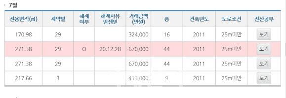 서울 성수동 갤러리아포레 실거래가 공개 시스템. 같은 전용 271㎡ 매물이 나란히 올라왔는데, 이 중 하나는 12월 취소됐다. 사유는 특약사항 변경으로 알려졌다. (사진=국토교통부 실거래가 공개시스템 갈무리)