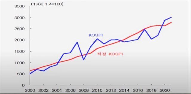 명목 GDP로 본 코스피 적정주가. 2013년 이후 적정주가보다 저평가됐던 코스피가 지난해 31% 상승하면서 고평가 국면으로 들어섰다. 김영익 교수 제공