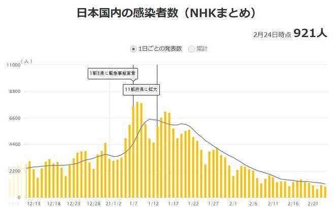 일본 코로나19 하루 확진자 추이 [NHK 홈페이지 캡처, 재판매 및 DB 금지]