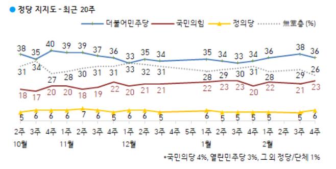 ⓒ 한국갤럽