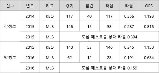 [표] 박병호와 강정호 KBO→MLB 성적 변화 및 포심 패스트볼 상대 타율(자료=엠스플뉴스 이현우)