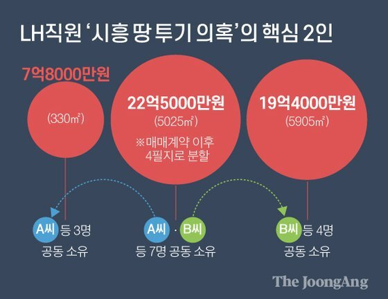 LH직원 '시흥 땅 투기 의혹'의 핵심 2인. 그래픽=김영옥 기자 yesok@joongang.co.kr