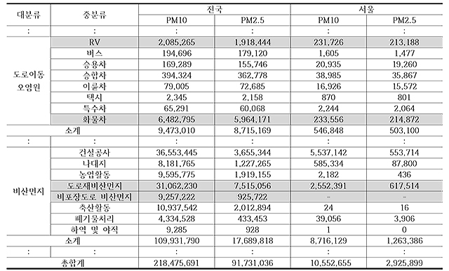 ▲ 표 1. 2017년 국가 대기오염물질 배출량 통계 일부 ⓒ국립환경과학원 , 장수은 정리