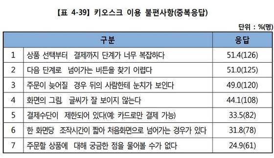 〈사진-한국소비자원〉