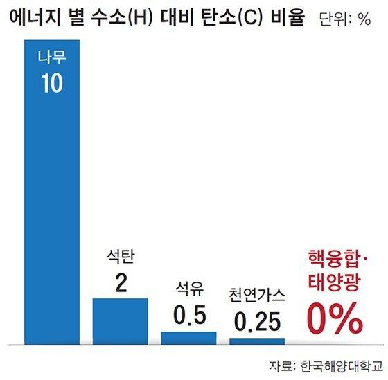 에너지 별 수소(H) 대비 탄소(C) 비율