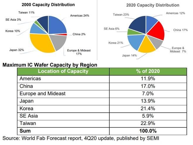 2000년과 2020년의 세계 주요 국가별 반도체 생산 능력 점유율 추이(자료=국제반도체장비재료협회) © 뉴스1
