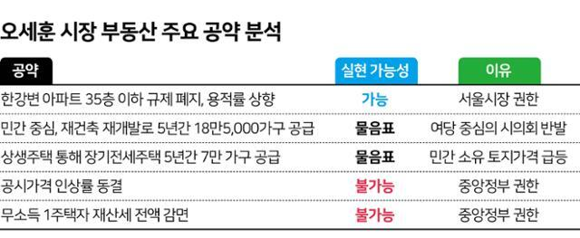 오세훈 서울시장 부동산 주요 공약 분석