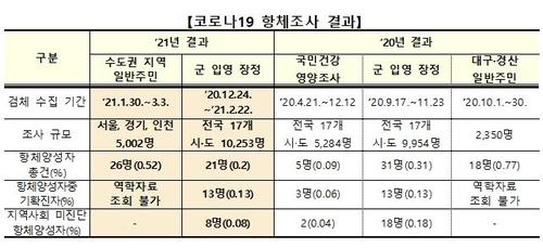 코로나19 항체조사 결과 [중앙방역대책본부 제공. 재판매 및 DB금지]